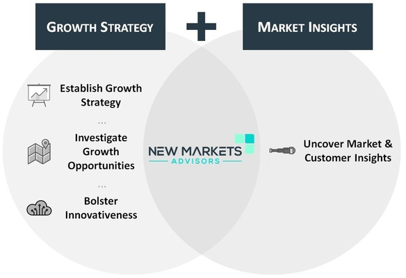 New Markets market research growth strategy innovation