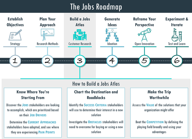 Jobs to be Done Roadmap